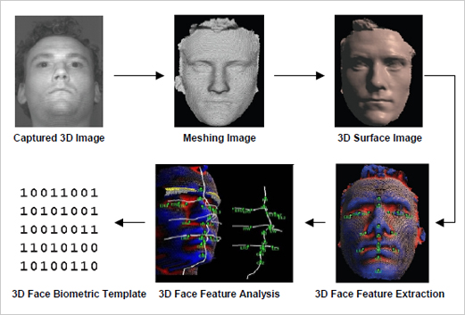 FingerTec Worldwide | Providing fingerprint, face recognition, and