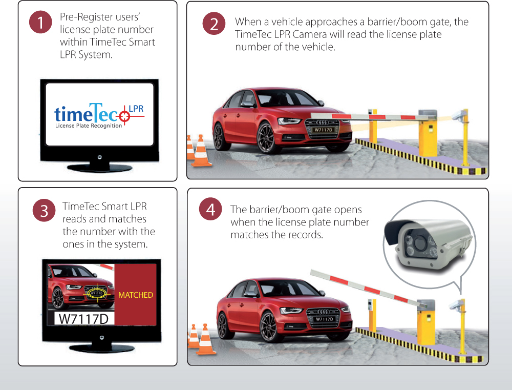 TimeTec Smart License Plate Recognition System