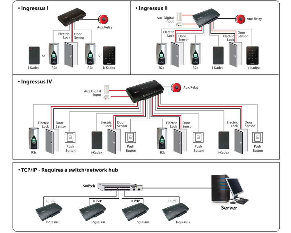 Fingerprint Time Attendance System Fingertec Worldwide Interlock Wiring Diagram 4 Doors Installation