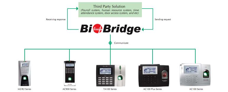 FingerTec BioBridge | Providing fingerprint, face