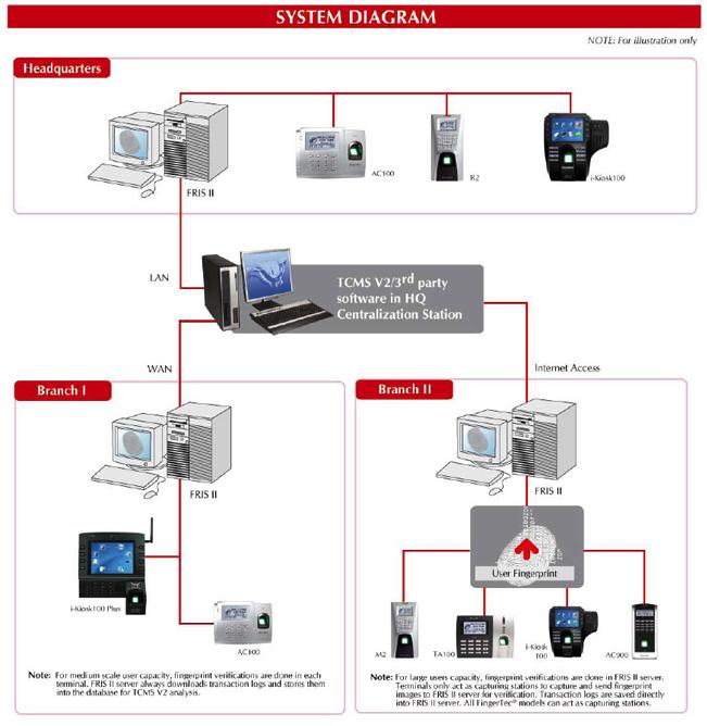 FingerTec® All Models Information