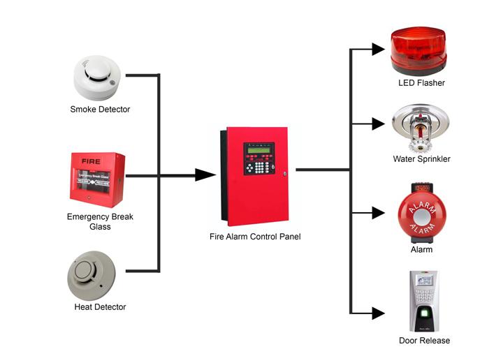 FingerTec Newsletter Vol  12 Year  2012   FIRE ALARM SYSTEM