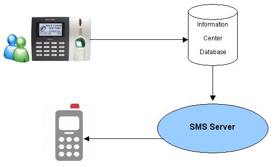 sms notification system Send inexpensive sms text or mms messages and voice phone calls to notification subscribers in operations manager 2012 using powershell and twilio.